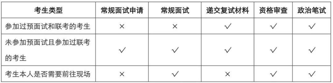 【重要通知】2019年入学上海财经大学MBA(EMBA)复试安排