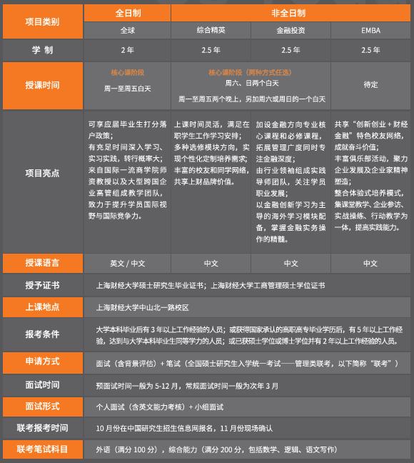 2019年入学上海财经大学MBA招生简章及招生政策发布